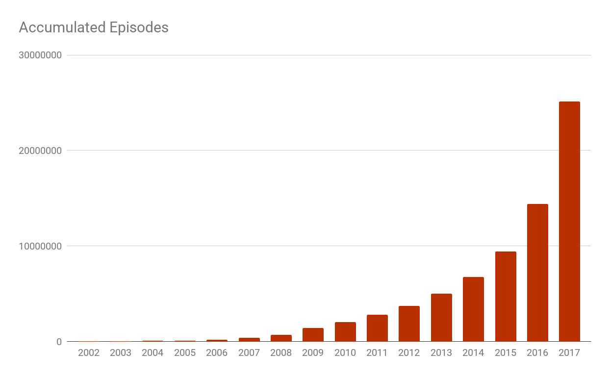 Listen Notes Podcast Episodes Growth by Year